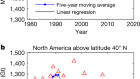 Patterns and trends of Northern Hemisphere snow mass from 1980 to 2018