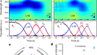 Femtosecond-to-millisecond structural changes in a light-driven sodium pump