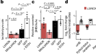Hepatic NADH reductive stress underlies common variation in metabolic traits