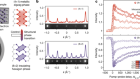 Coherent control of a surface structural phase transition