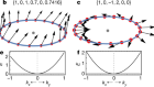 Quantum distance and anomalous Landau levels of flat bands