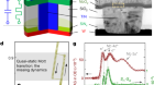 Third-order nanocircuit elements for neuromorphic engineering