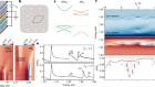 Correlated insulating states at fractional fillings of moiré superlattices