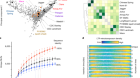 Multiple wheat genomes reveal global variation in modern breeding