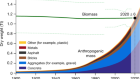 Global human-made mass exceeds all living biomass