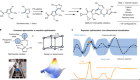 Bayesian reaction optimization as a tool for chemical synthesis