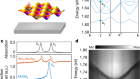 Van der Waals heterostructure polaritons with moiré-induced nonlinearity