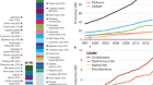 A 20-year retrospective review of global aquaculture