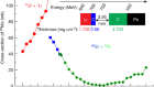 Possible overestimation of isomer depletion due to contamination