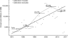 High and rising economic costs of biological invasions worldwide