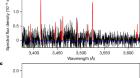 Gaseous atomic nickel in the coma of interstellar comet 2I/Borisov