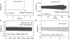 A dynamic stability design strategy for lithium metal solid state batteries
