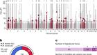 Interpreting type 1 diabetes risk with genetics and single-cell epigenomics