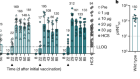 BNT162b2 vaccine induces neutralizing antibodies and poly-specific T cells in humans