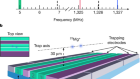 High-fidelity laser-free universal control of trapped ion qubits