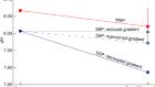 Pliocene decoupling of equatorial Pacific temperature and pH gradients