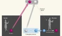 Quantum-teleportation experiments turn 20
