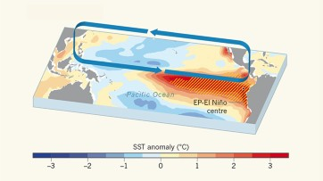 El Niño events will intensify under global warming