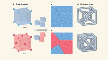 Atomic-scale hardening mechanisms apply on larger scales in 'architected' materials