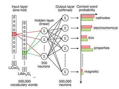 Unsupervised word embeddings capture latent knowledge from