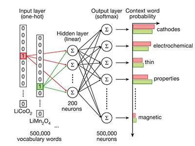 Text mining facilitates materials discovery