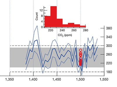 Image result for Two-million-year-old snapshots of atmospheric gases from Antarctic ice