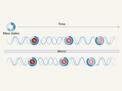 Violazione della simmetria materia-antimateria