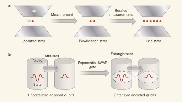 Promising ways to encode and manipulate quantum information