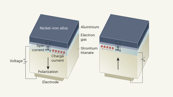 Electric control of a spin current has potential for low-power computing