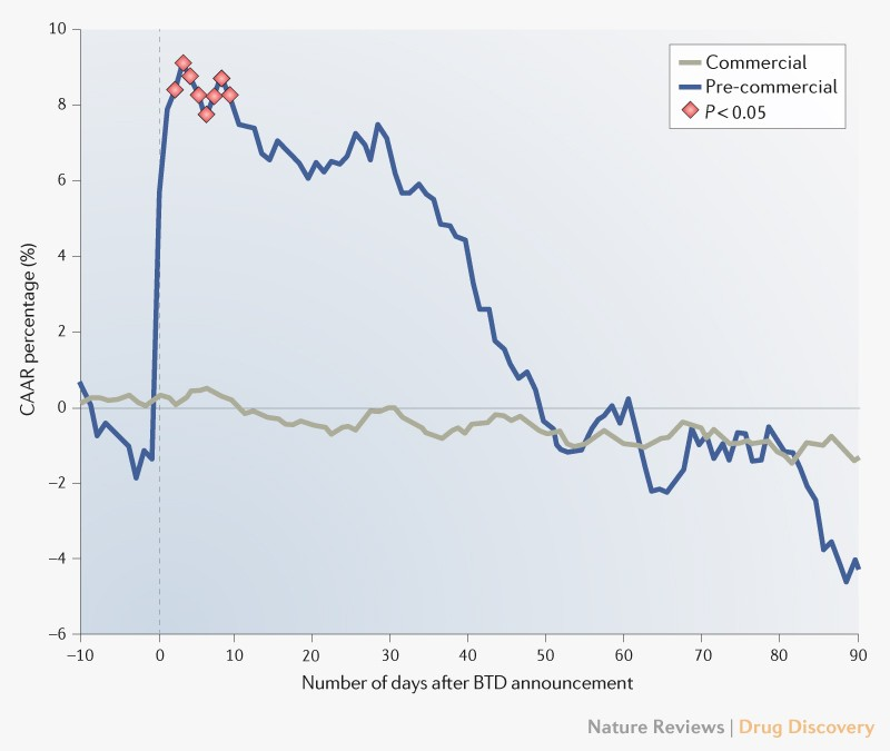 Breakthrough Therapy Designation >> Stock Price Effects Of Breakthrough Therapy Designation