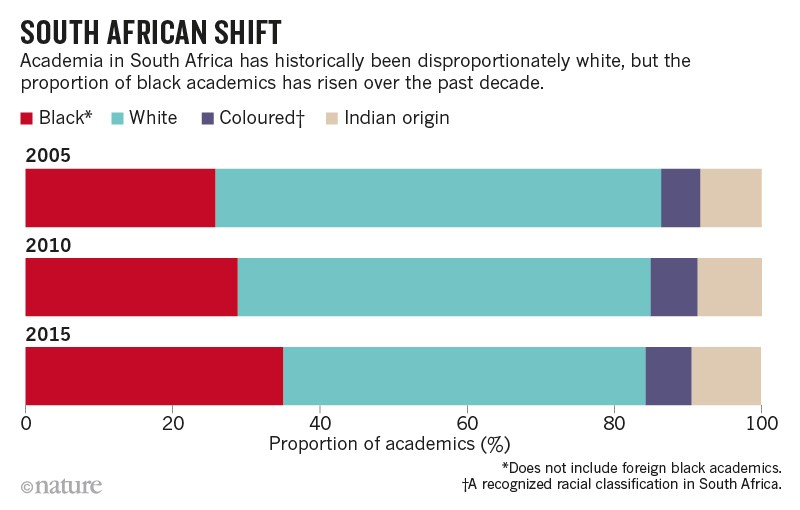 Stacked bar chart showing shift in academia make-up
