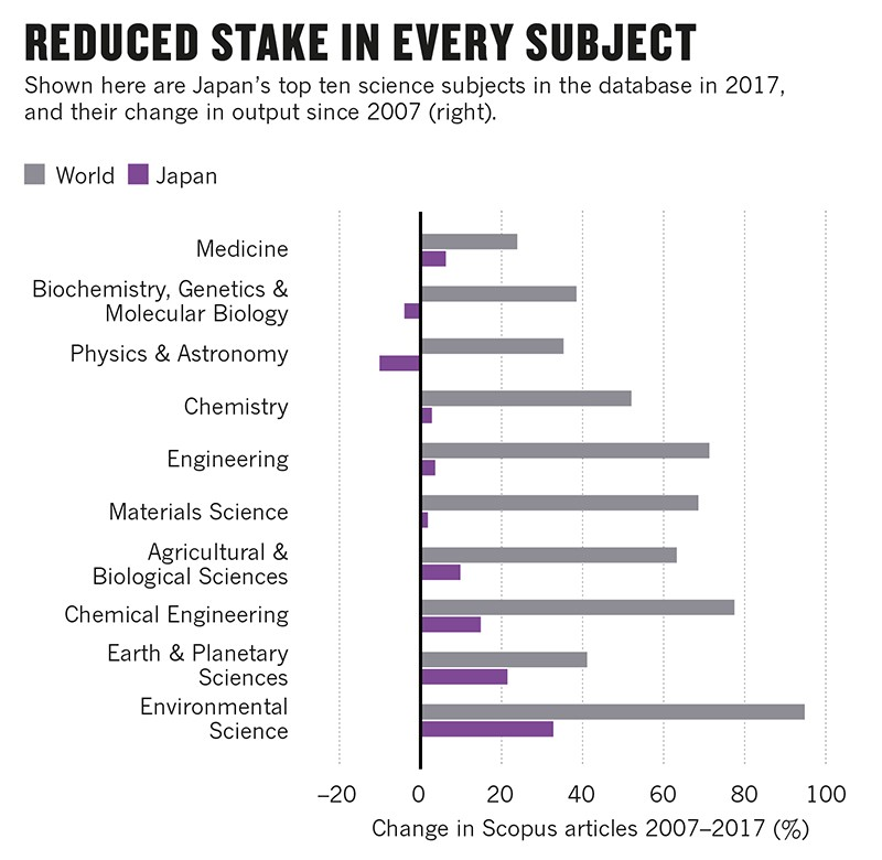 Bar-charts showing Japan's change in Scopus articles, in major science fields, between 2007 and 2017.