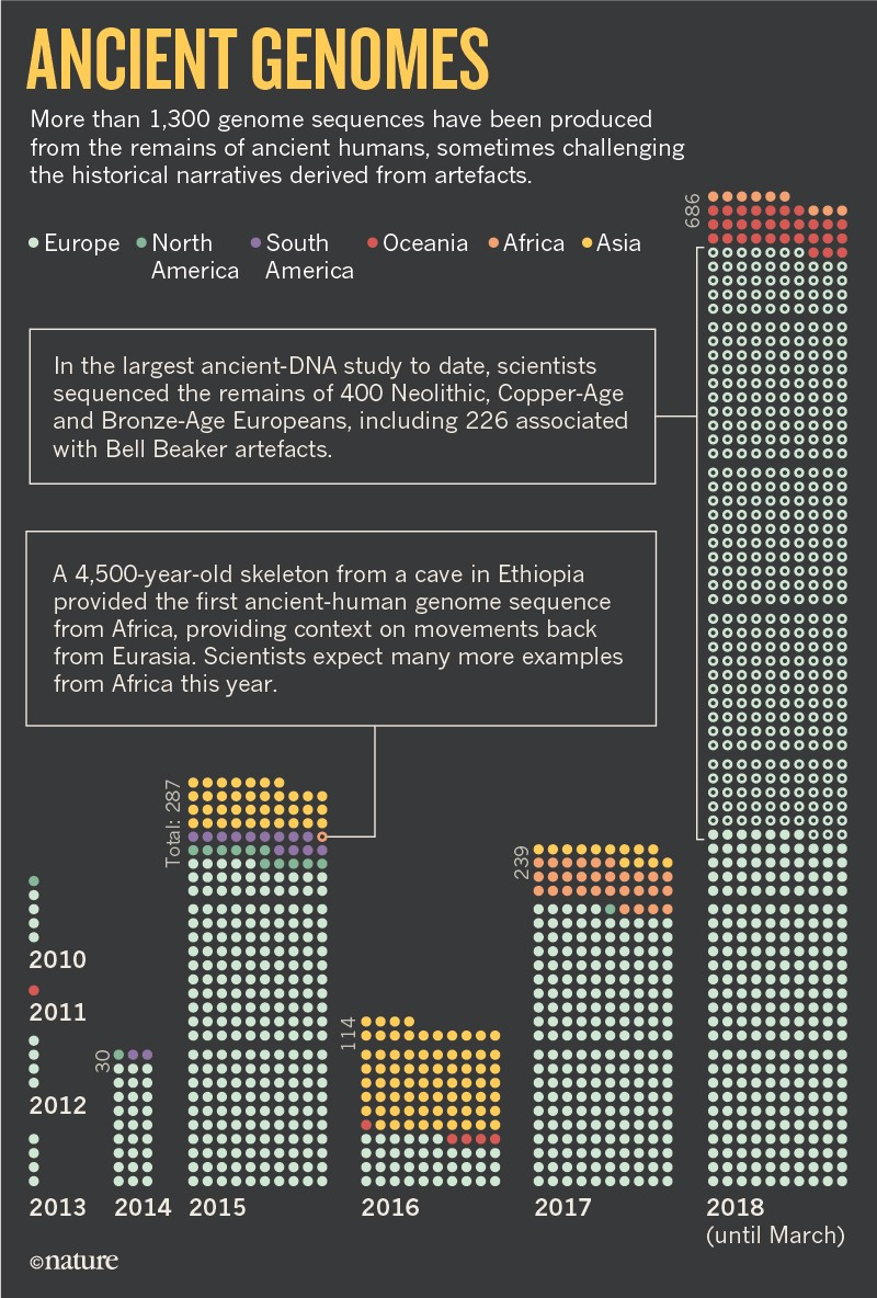 Divided by DNA: The uneasy relationship between archaeology