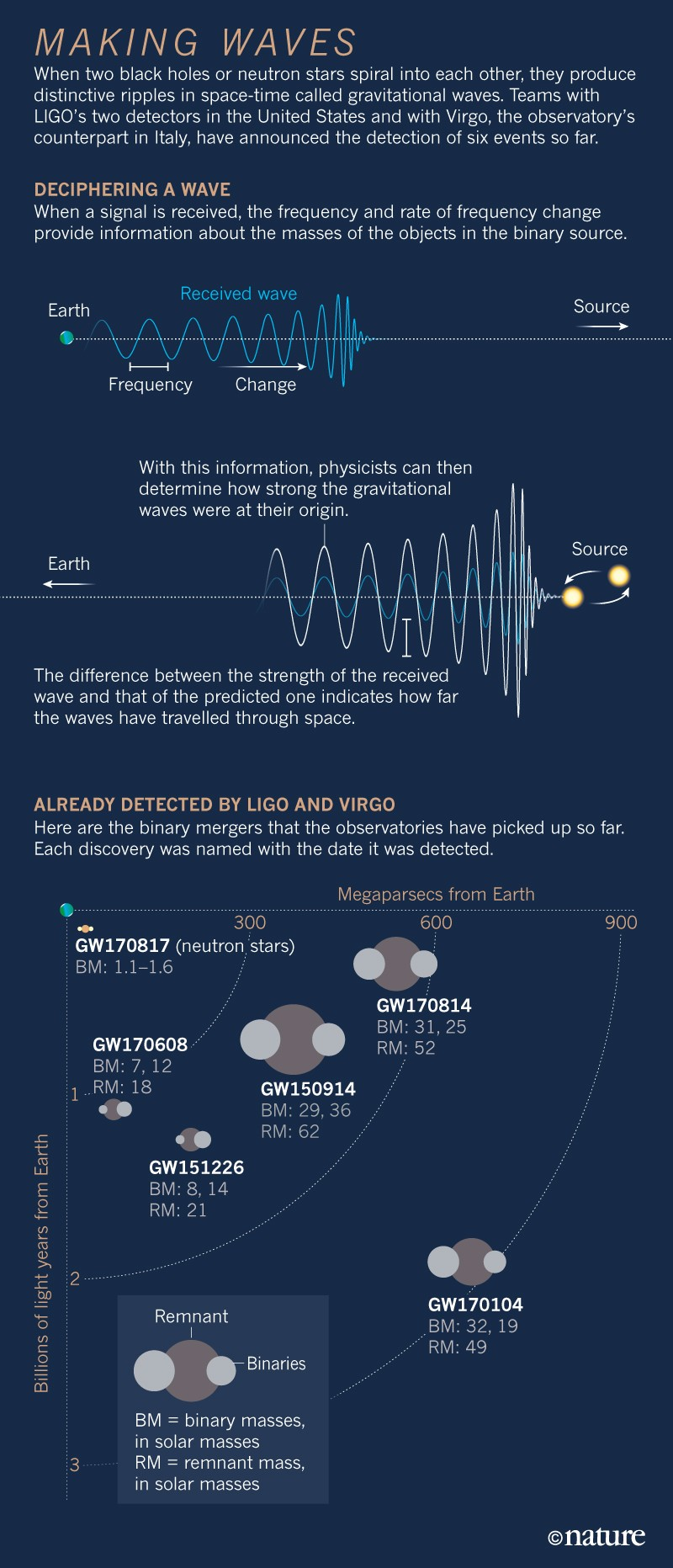 How gravitational waves could solve some of the Universe's deepest mysteries