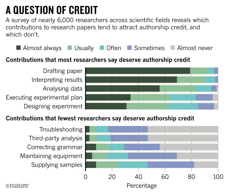 Graph showing what contributions researchers think deserve authorship credit.