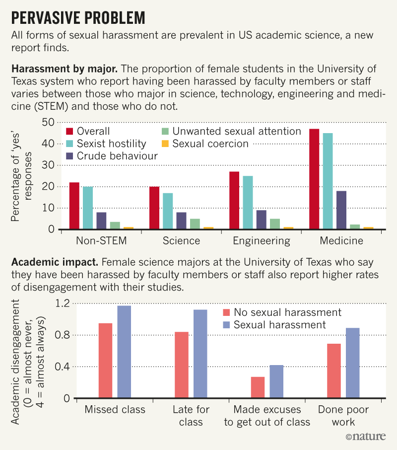 Sexual harassment is rife in the sciences, finds landmark US