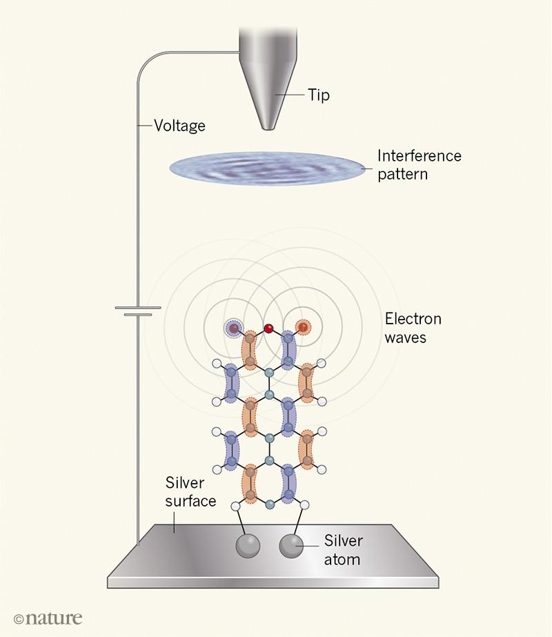 Upstanding molecule reveals orbital wavefunction