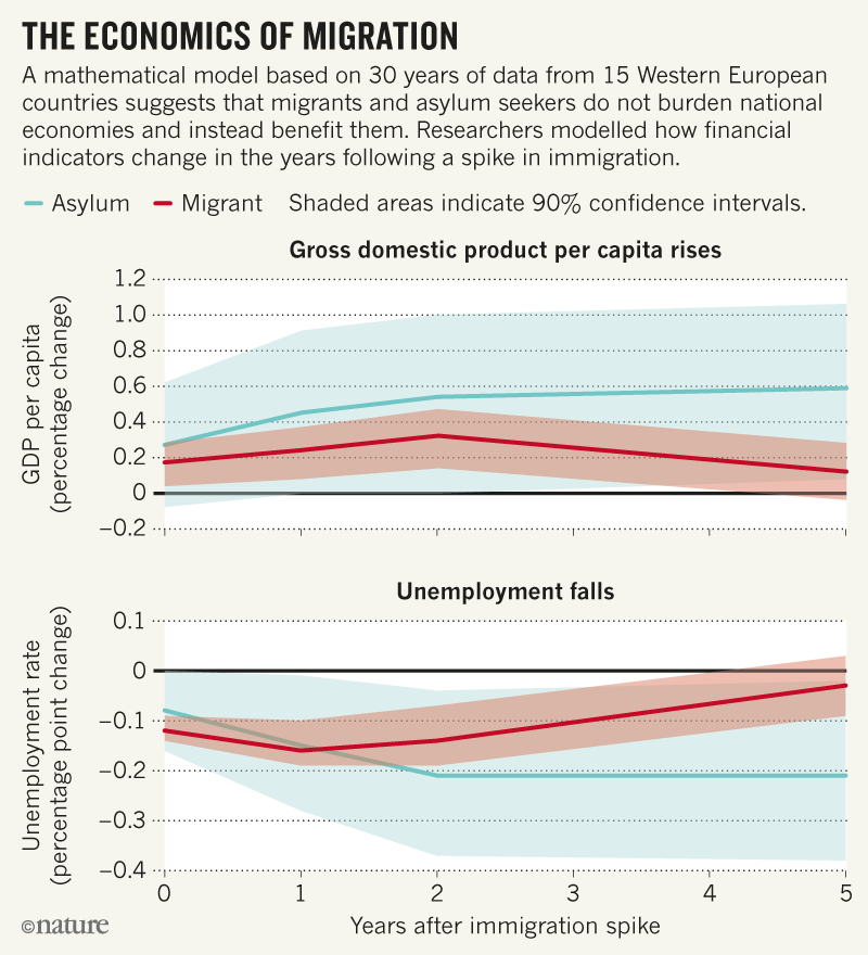 Migrants and refugees are good for economies