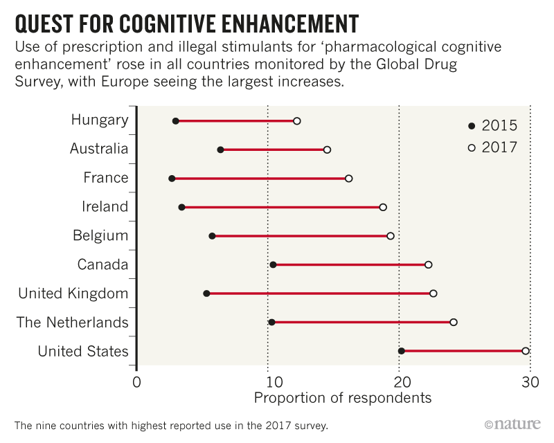 Use Of Smart Drugs On The Rise