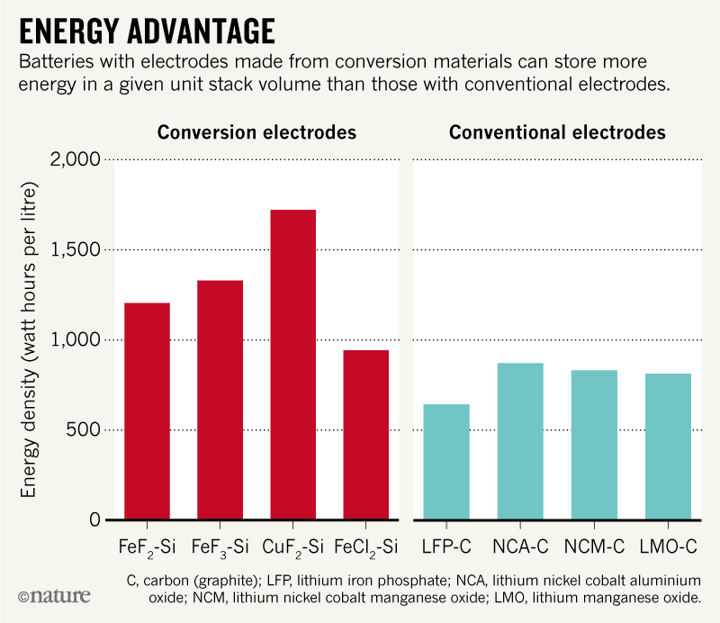 Ten years left to redesign lithium-ion batteries