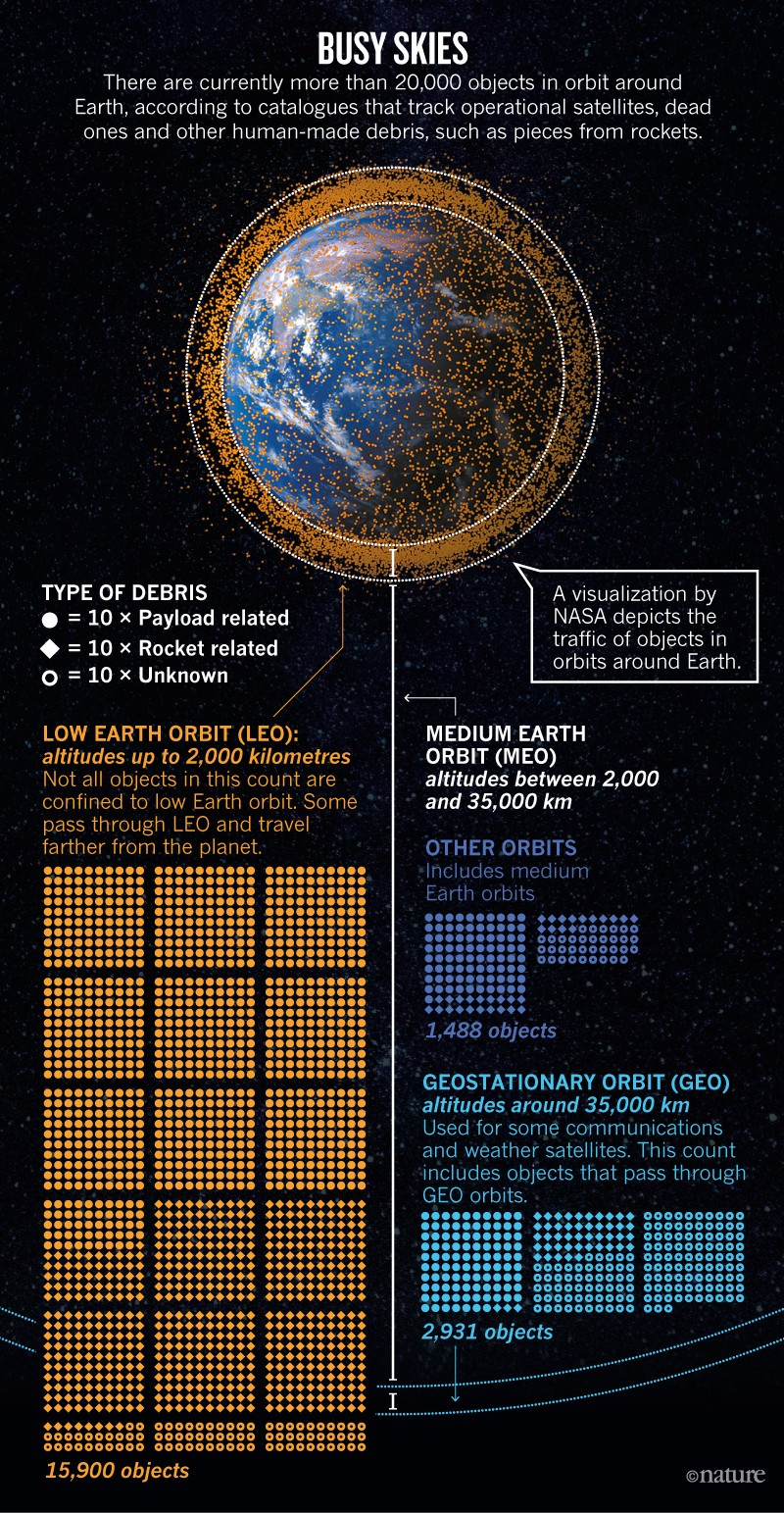The quest to conquer Earth's space junk problem