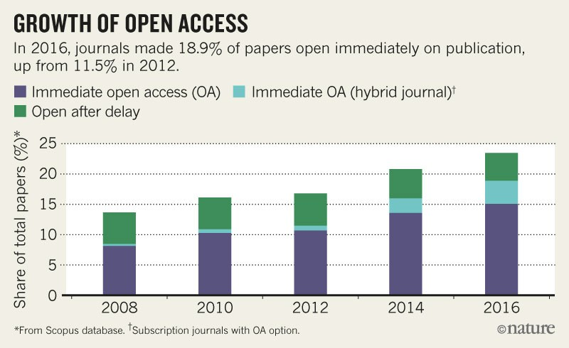 Radical open-access plan could spell end to journal