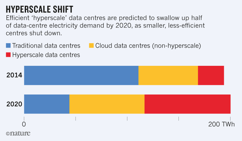 How To Stop Data Centres From Gobbling Up The World S