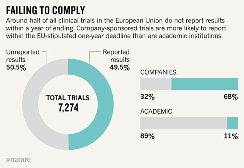 Half of all clinical trials in the European Union do not comply with guidelines that say results must be reported within a year.