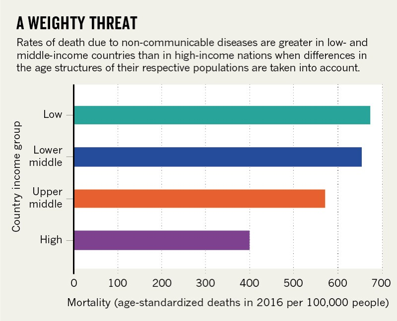 The fight against non-communicable disease in emerging economies