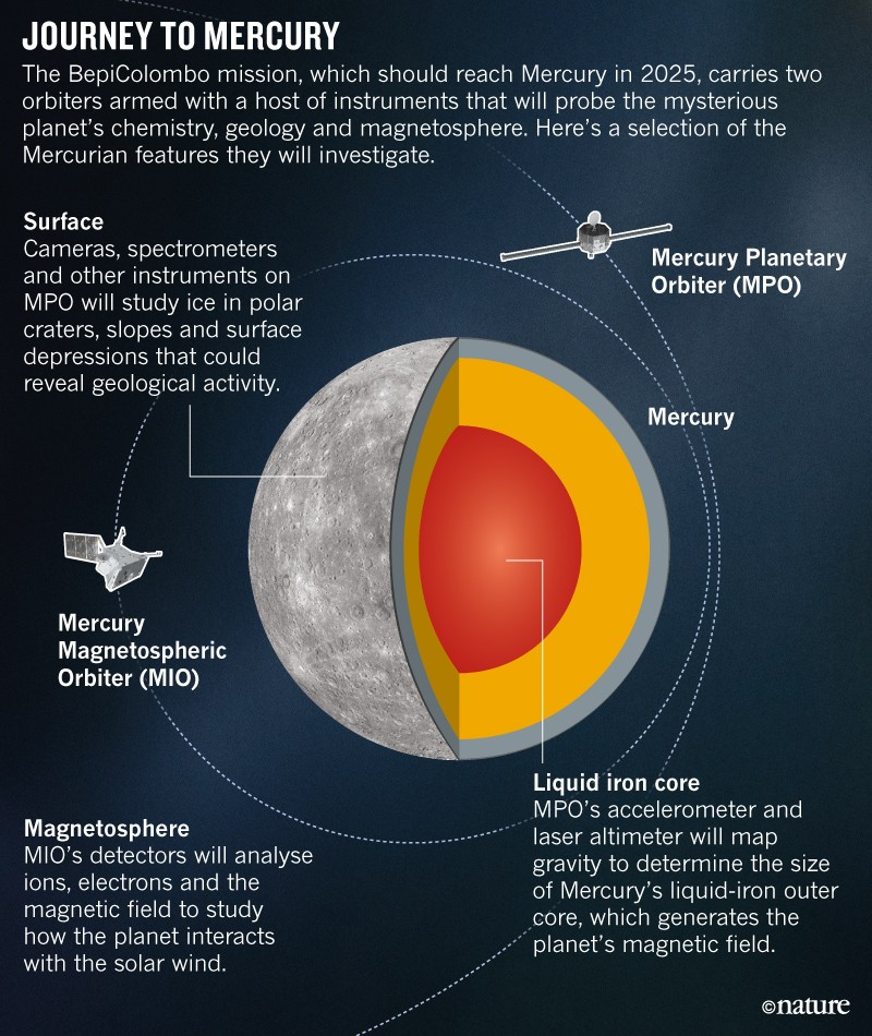 All systems go for second-ever mission to enter Mercury's orbit