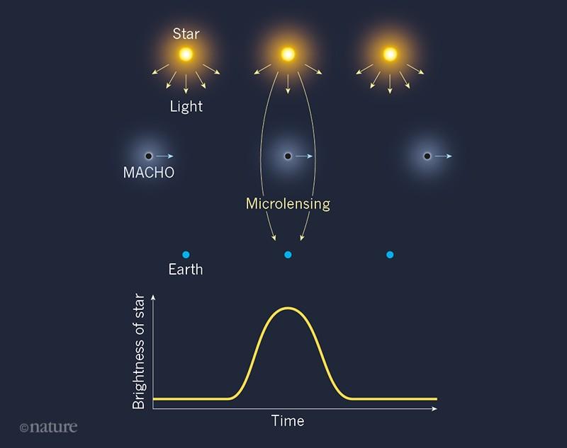 Twenty-five years of using microlensing to study dark matter