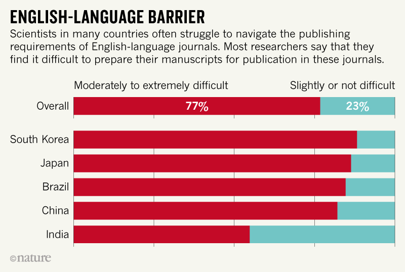 Source Author Perspectives On Academic Publishing Global Survey Report 2018 Editage