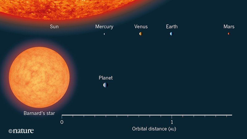 A key piece in the exoplanet puzzle