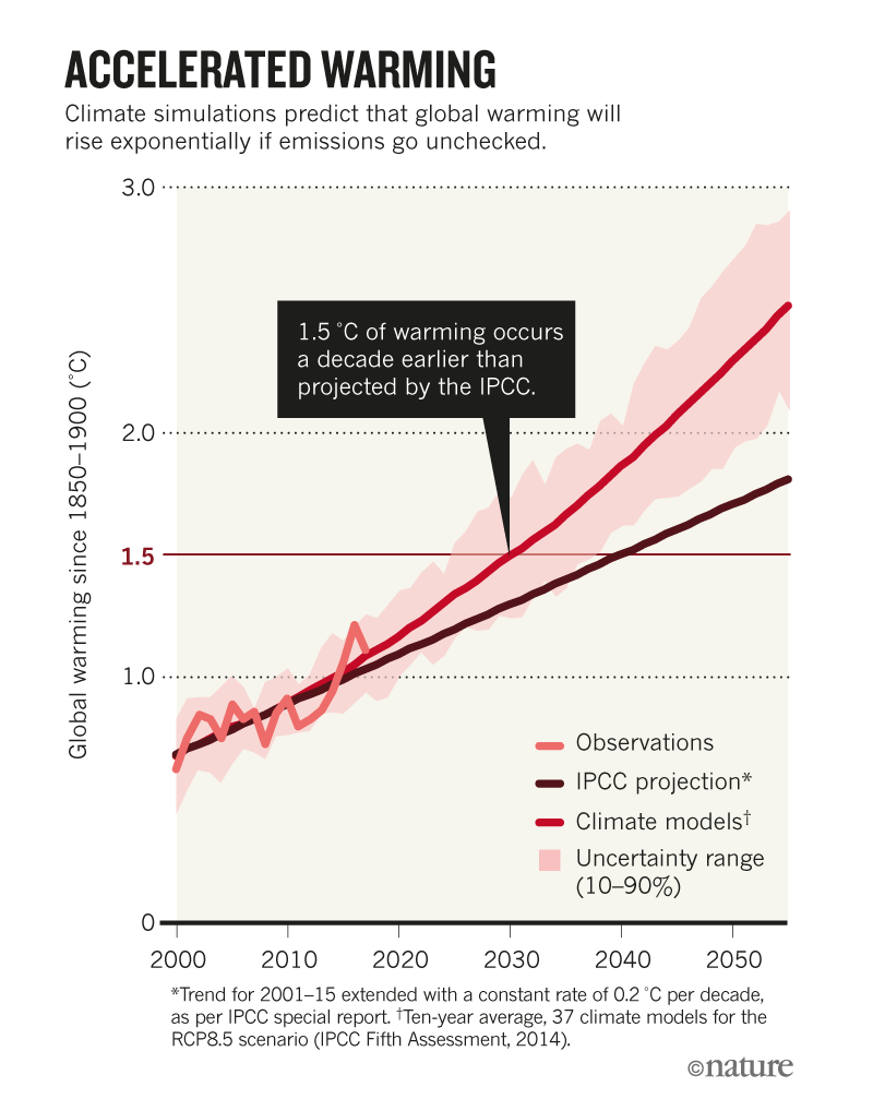 Accelerated Warming